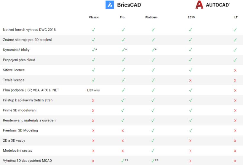 porovnanie BCAD a ACAD
